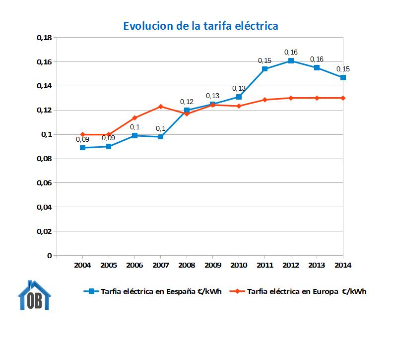 Subida de la tarifa eléctrica