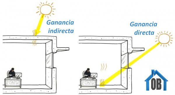 Ganancia solar en los Edificos