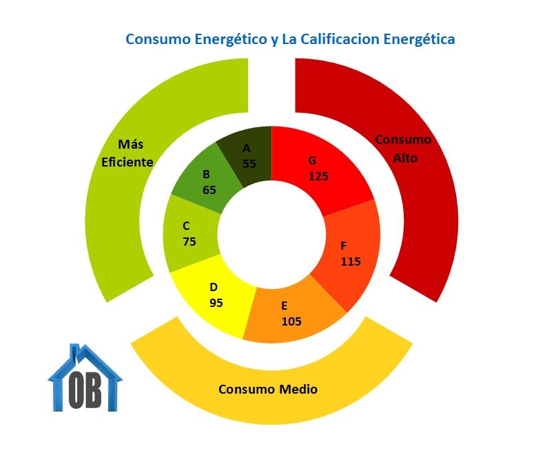 Consumo Energético