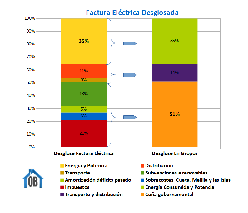 Desglose De La Factura Eléctrica